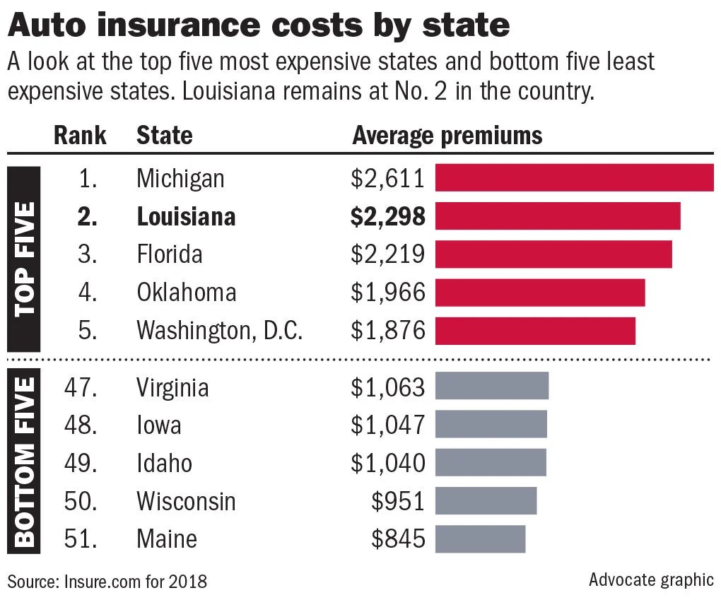 Despite Rate Cuts For 1 4 Million Louisiana Drivers State Still Among Most Expensive In U S Business Theadvocate Com