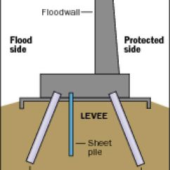Levee Cross Section Diagram 88 Crx Stereo Wiring New Concerns To Cause Corps Step Up Monitoring Of St Bernard Project Evaluate Subsidence Cost Authority About 50 000 Per Year