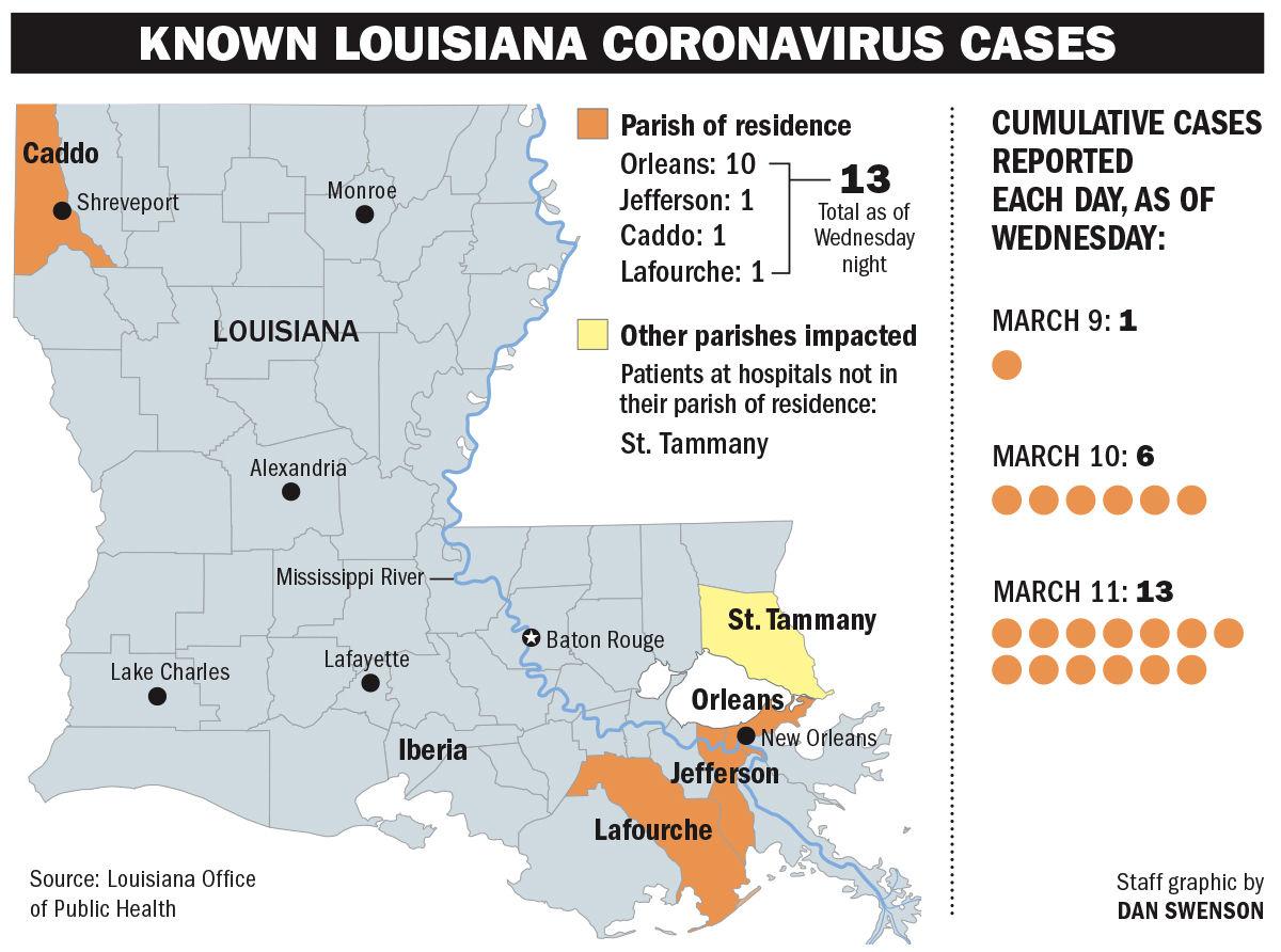 Louisiana coronavirus count rises to 13 as virus spreads across ...