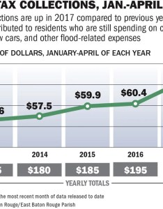 Br sales tax chartg also big picture after flood east baton rouge receipts spike rh theadvocate
