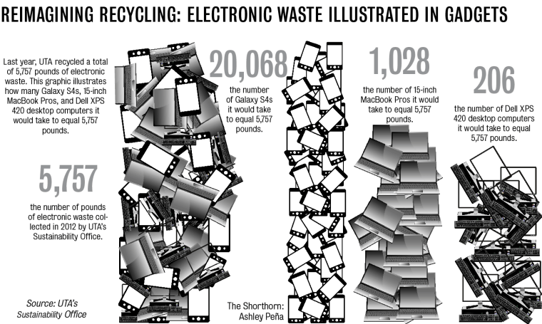 Electronic waste recycling will be offered at America