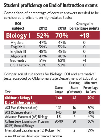 Changes in EOI test scoring sends students back to biology class | Latest Tulsa Headlines | tulsaworld.com