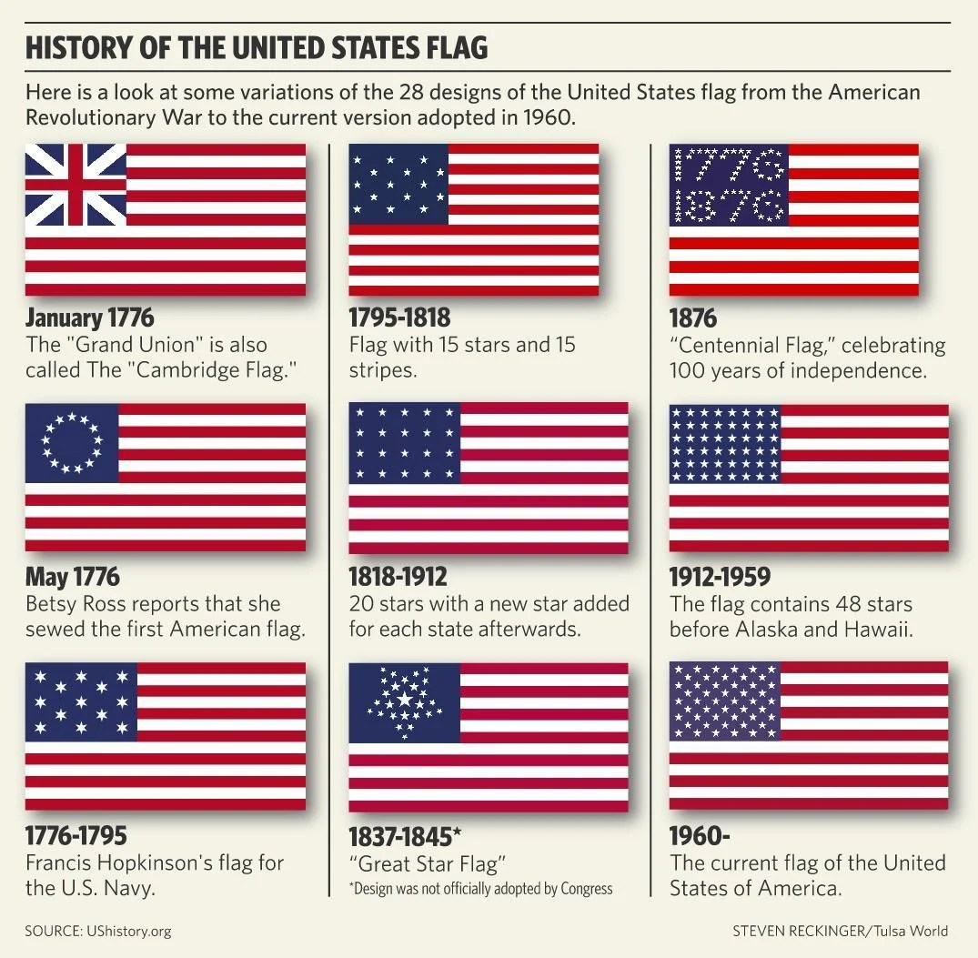 Kids Learn About Flag Day Symbolism Of U S Flag During