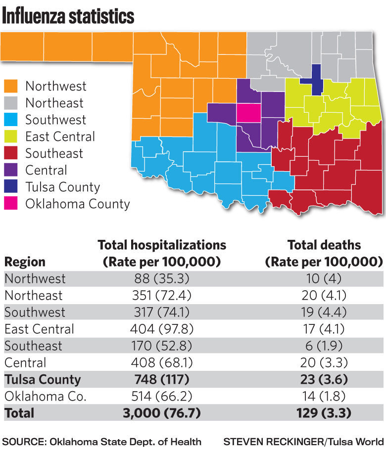 Oklahoma sets record in flu hospitalizations, near record number ...