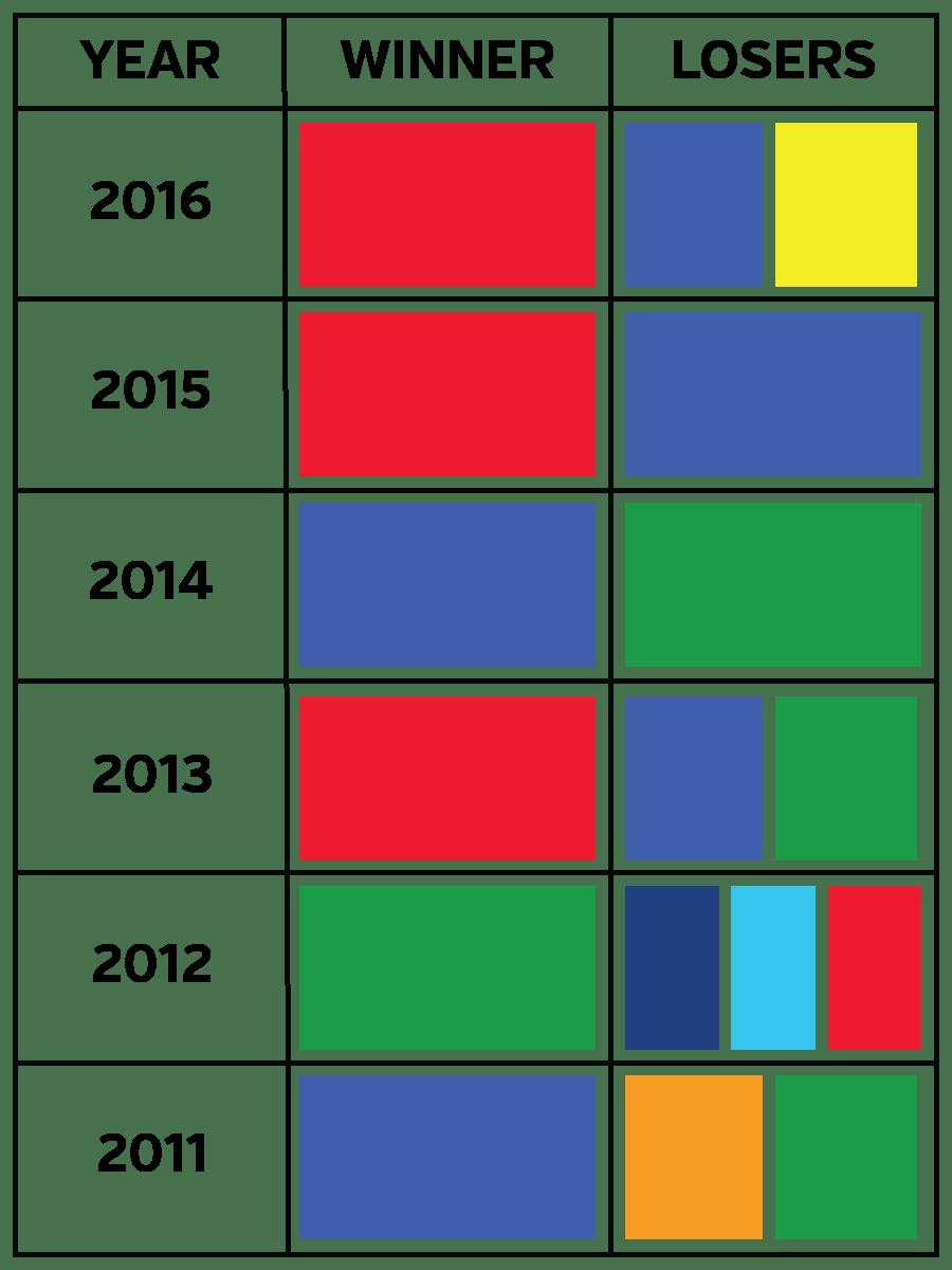 medium resolution of usc campaign colours