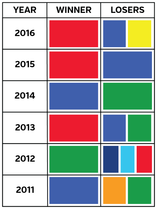 small resolution of usc campaign colours