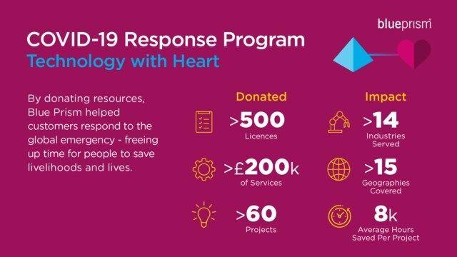 Blue Prism COVID-19 Response Program Infographic   News   wfmz.com