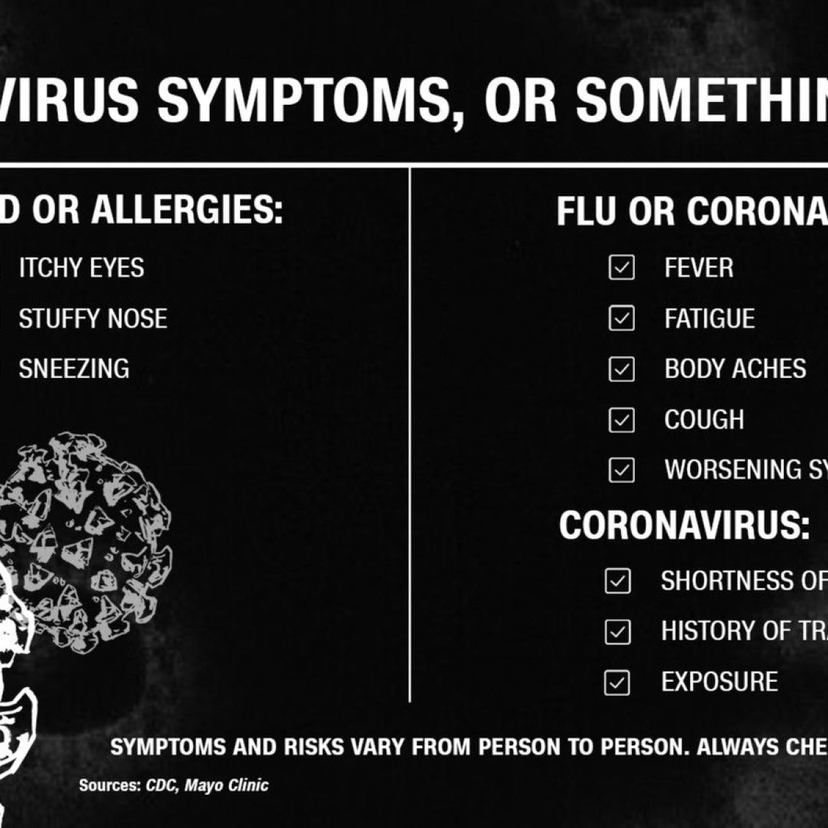 Is it allergies, the flu or the coronavirus? How to tell the ...