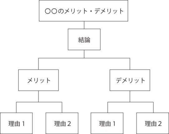 ロジックツリー