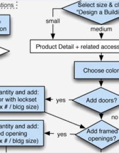 Flowchart also blue iceberg what we do web design  development rh