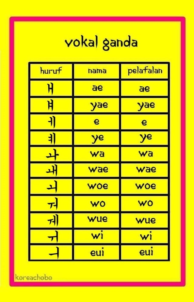 Huruf Huruf Korea : huruf, korea, Mudah, Membaca, Huruf, Korea, 'Hangeul', Dengan, Benar, Kumparan.com