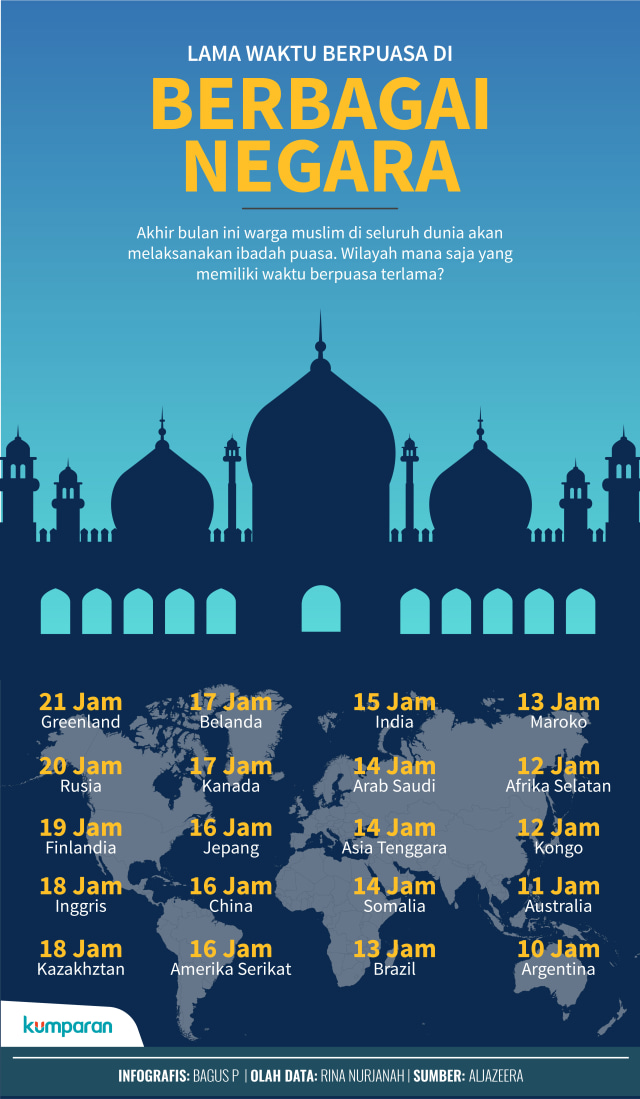 Perbedaan Waktu Indonesia Dan Arab : perbedaan, waktu, indonesia, Negara-negara, Dengan, Waktu, Puasa, Tercepat, Terlama, Dunia, Kumparan.com