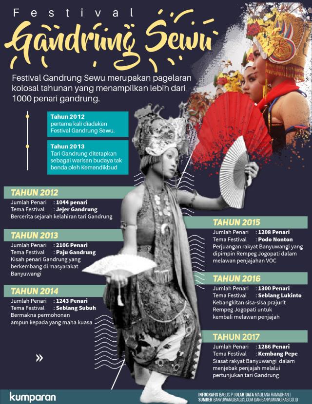 Jumlah Penari : jumlah, penari, Gandrung, Pesonanya, Kalangan, Remaja, Banyuwangi, Kumparan.com