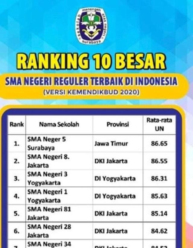 Peringkat Sma Negeri Di Jakarta : peringkat, negeri, jakarta, Viral, Poster, Informasi, Besar, Terbaik, Indonesia,, Begini, Faktanya, Kumparan.com