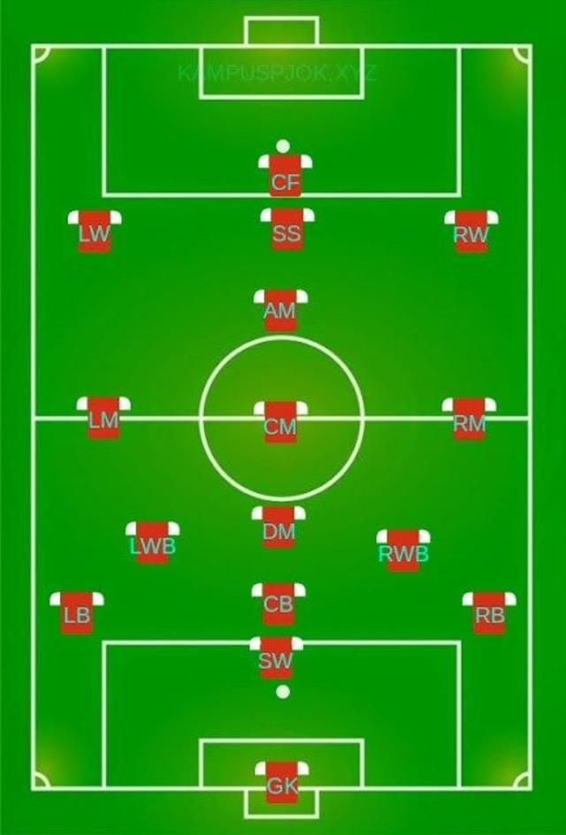 Jumlah Pemain Sepak Bola : jumlah, pemain, sepak, Jumlah, Pemain, Sepak, Bola,, Temukan, Jawabannya, Sini!, Kumparan.com