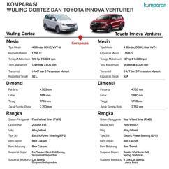 Dimensi All New Kijang Innova Grand Avanza Vs Xenia Membandingkan Fitur Dan Spesifikasi Wuling Cortez Toyota Komparasi Venturer Foto Kumparan