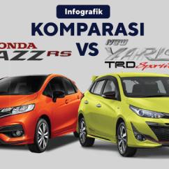 Toyota Yaris Trd Vs Honda Jazz Rs Grand New Avanza Hitam Adu Fitur Sportivo Kumparan Com Komparasi Foto Sabryna Putri Muviola