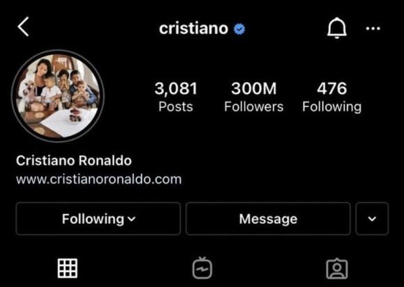 Cristiano Ronaldo Hits 300 Million Followings On Instagram.