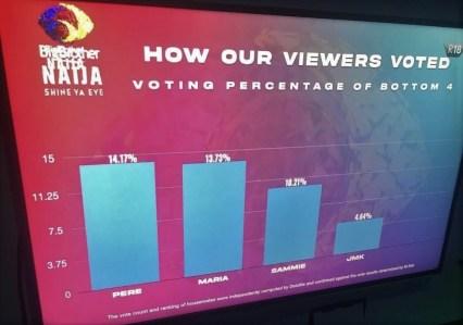 BBNaija week5 Eviction poll