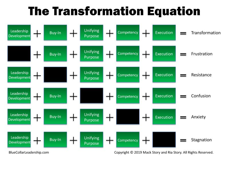 The Transformation Equation BCL