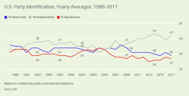Gallup-Party-ID-2017-e1515419034235