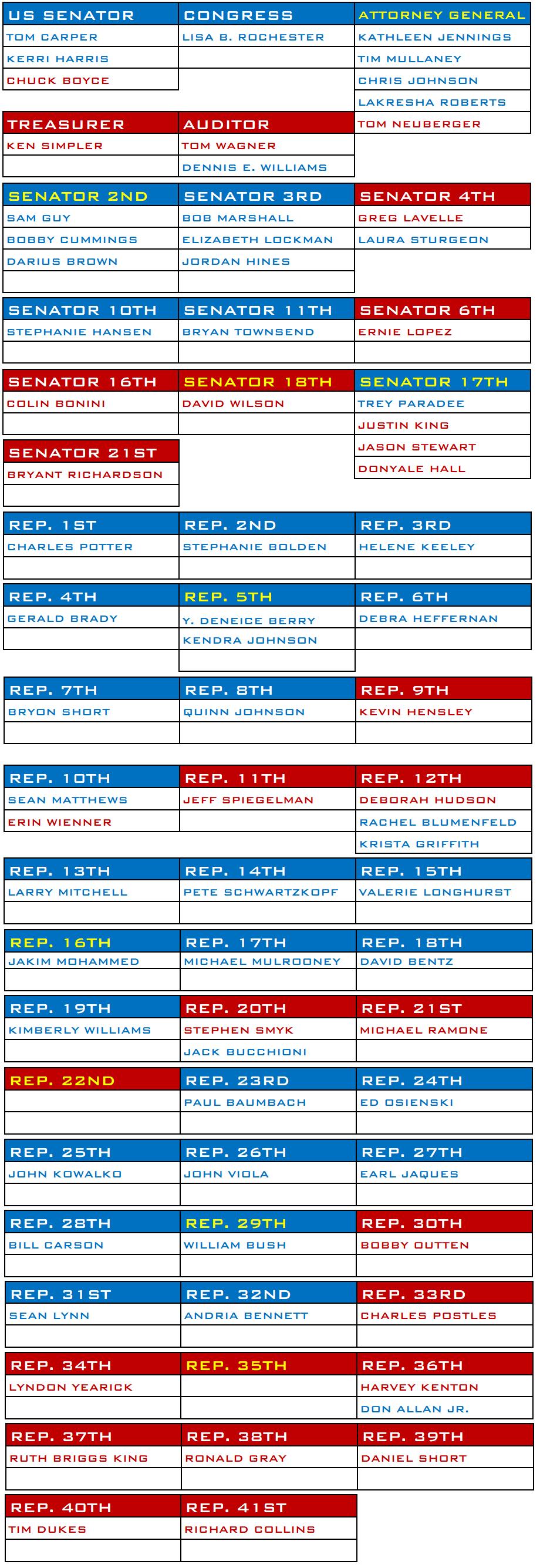 Candidates.Chart