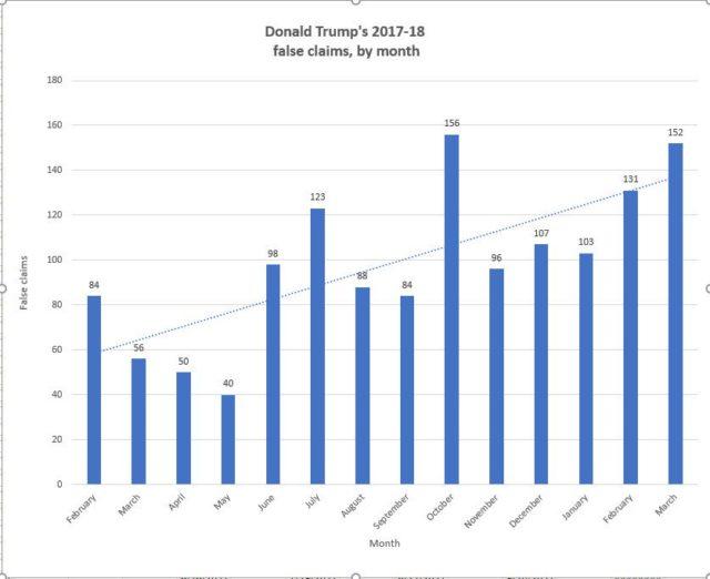 Trump-false-claims-e1522693175375