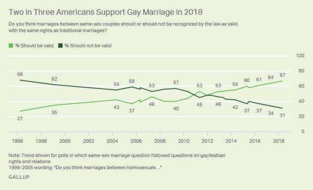 Gallup-same-sex-marriage-e1527113903257