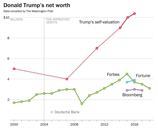 Trump-net-worth-e1525279425728