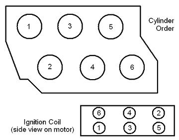 Vr6 Spark Plug Wire Diagram : 27 Wiring Diagram Images