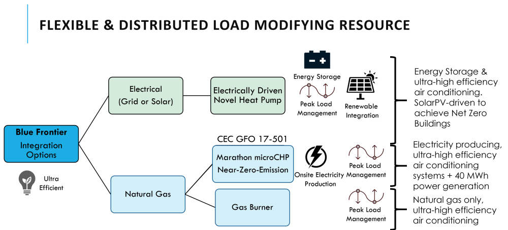 medium resolution of flexible source energy building integrated solar pv grid electricity micro chp natural gas