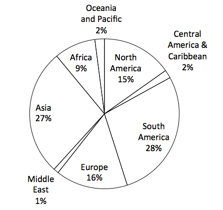 Which region has the most abundant water resources