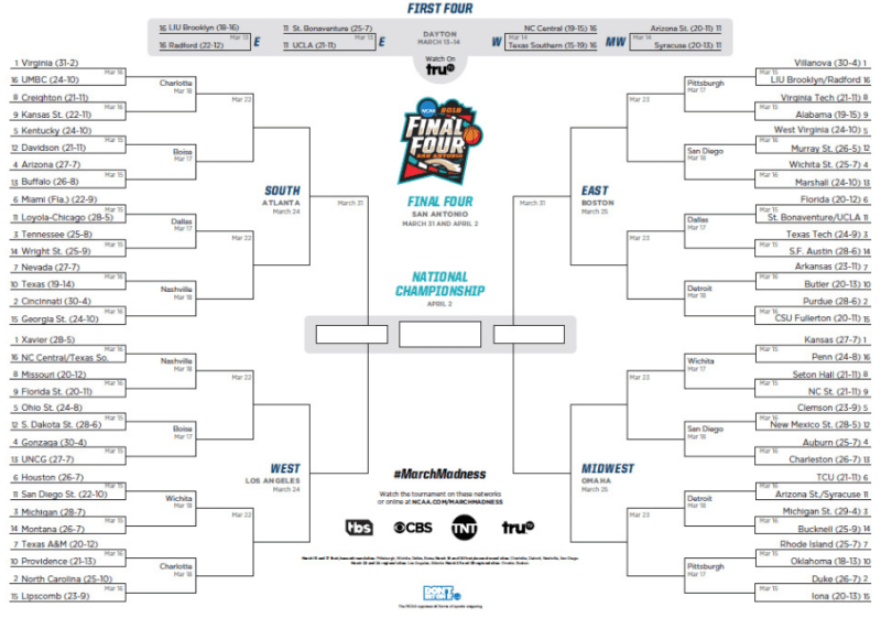 Your Comprehensive Guide to the NCAA Championship's First