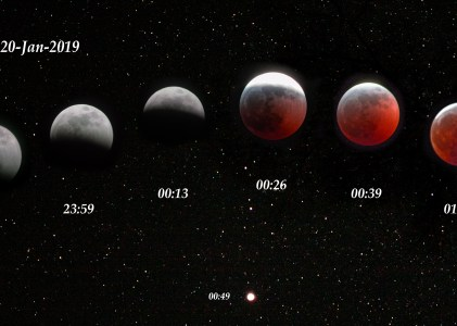 Wolf Moon Lunar Eclipse 2019