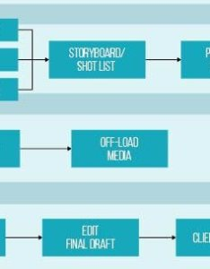Blue key media video process flow chart also how are marketing videos made unpacking the production rh bluekeymedia