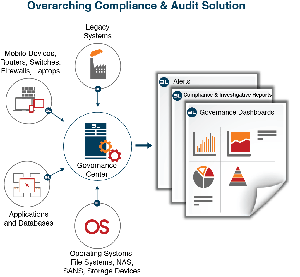 Lt Auditor Products