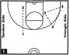 How The Warriors Can Utilize The Triangle Offense