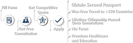 How to obtain a Second Passport by Investment