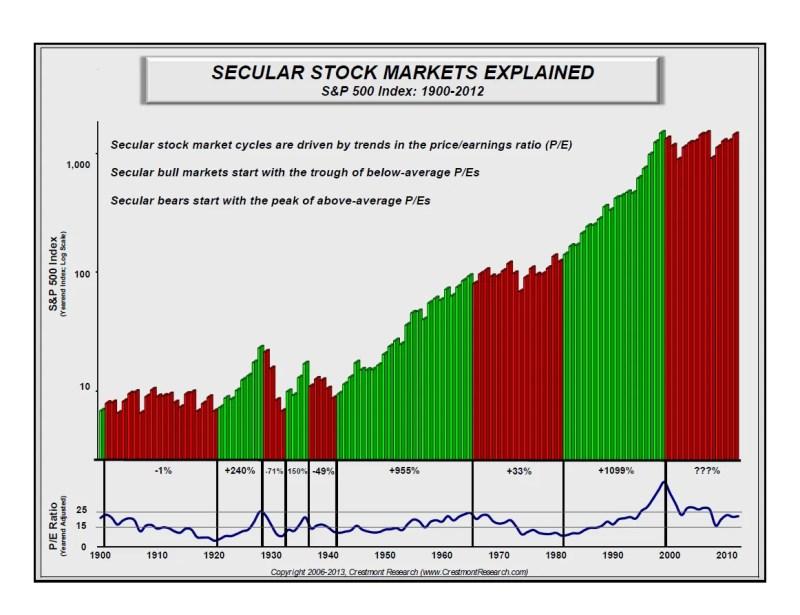 Secular Stock Markets