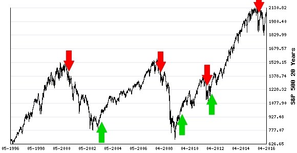 The S&P 500 is on Dangerous Ground