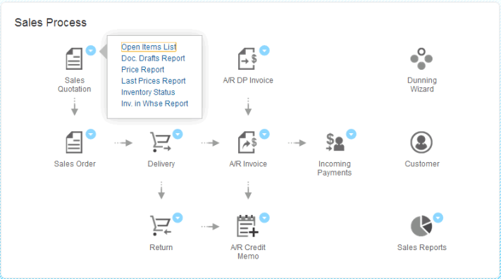 SAP B1 Workflow Sales Process