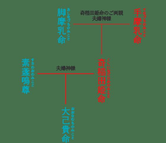 川越氷川神社で祀られている神々