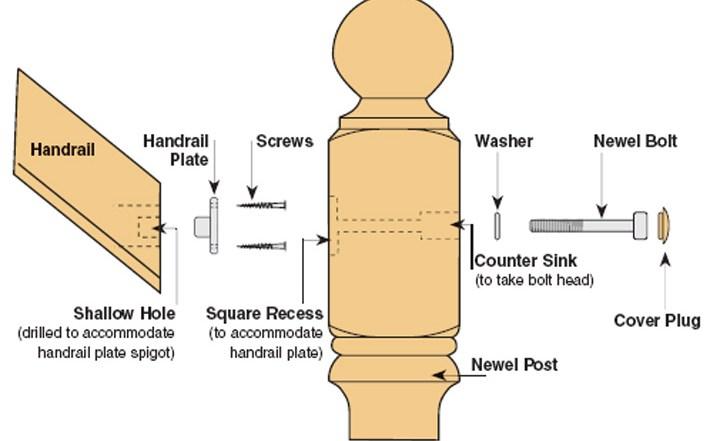 Universal Handrail To Newel Post Fixing Kit Blueprint Joinery   Handrail To Newel Post   Craftsman Style   Indoor Railing   Wood   Gray Stain   White Oak