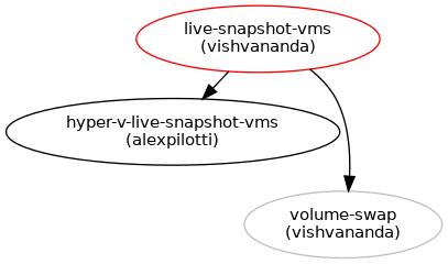 Live Snapshot VMs : Blueprints : OpenStack Compute (nova)