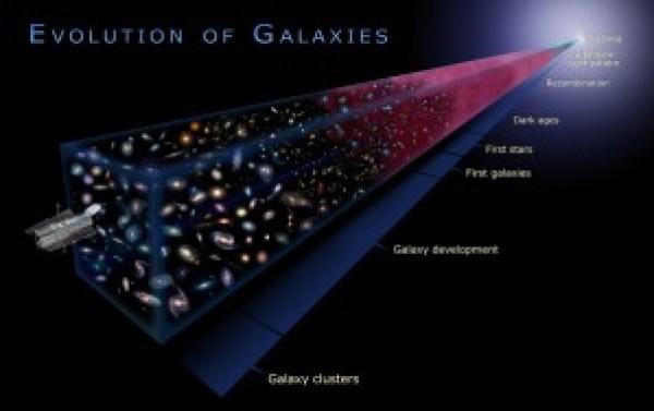 Galactic evolution is a myth.