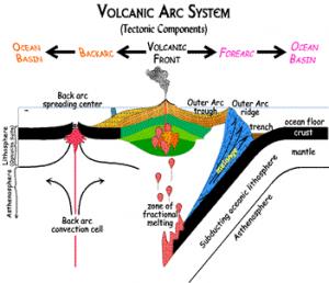 Volcanic_Arc_System