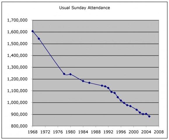 Attend-usa-1968-2005