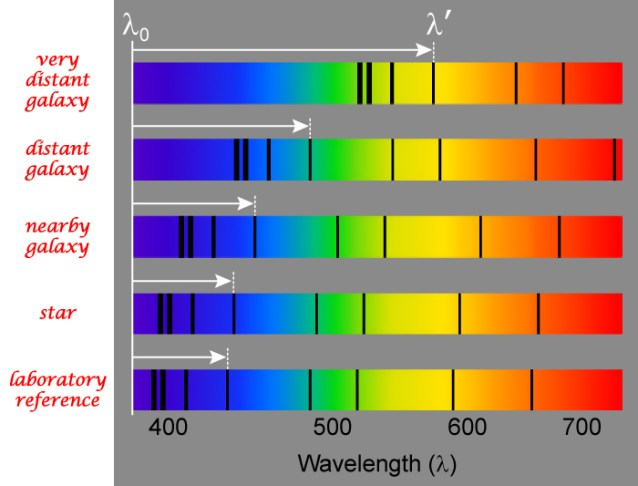 "Elemental spectrum showing specific wavelengths of light being absorbed before light is emitted into space. Note the further the object is, the greater the absorption spectrum of that element is shifted to the ""right"" where the red light is detected... the spectrum is shifted towards the red wavelengths."