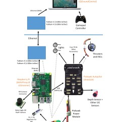 Raspberry Pi Relay Wiring Diagram Electron Dot For Al Ardupilot