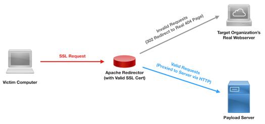 SSL Payload Redirection Diagram